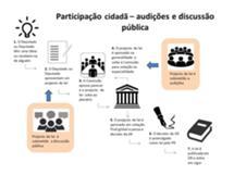 Audições e discussão pública no processo legislativo