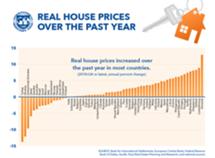 Portugal é o sétimo país do mundo em aumento do preço da habitação